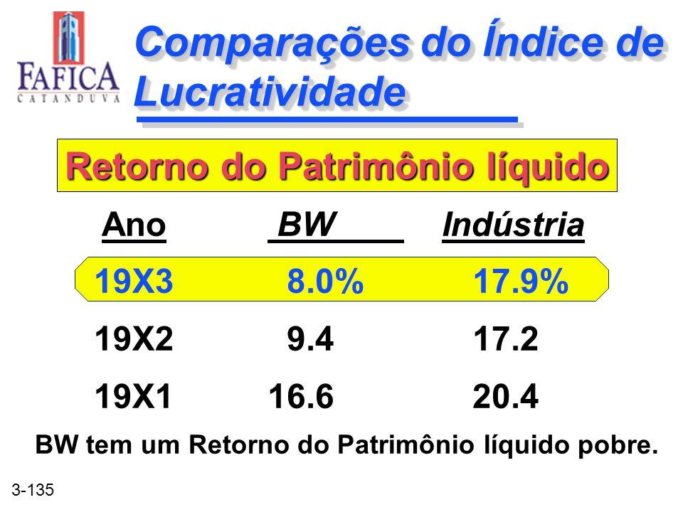 3-135 Comparações do Índice de Lucratividade BW Indústria 8.0%17.9% 9.417.2 16.620.4 BW Indústria 8.0%17.9% 9.417.2 16.620.4 Ano 19X3 19X2 19X1 Retorn