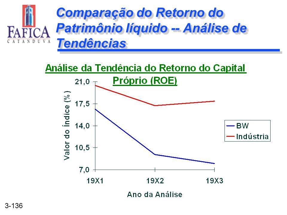 3-136 Comparação do Retorno do Patrimônio líquido -- Análise de Tendências
