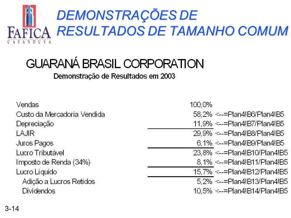 3-14 DEMONSTRAÇÕES DE RESULTADOS DE TAMANHO COMUM