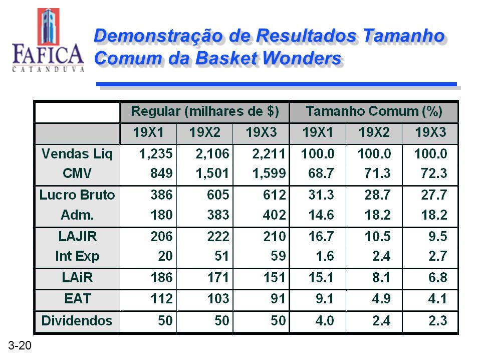 3-20 Demonstração de Resultados Tamanho Comum da Basket Wonders