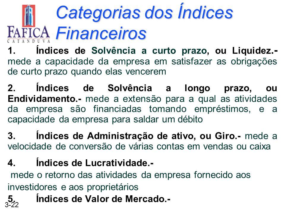 3-22 Categorias dos Índices Financeiros 1.Índices de Solvência a curto prazo, ou Liquidez.- mede a capacidade da empresa em satisfazer as obrigações d