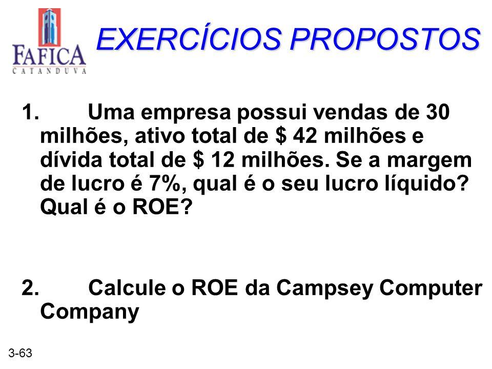 3-63 EXERCÍCIOS PROPOSTOS 1. Uma empresa possui vendas de 30 milhões, ativo total de $ 42 milhões e dívida total de $ 12 milhões. Se a margem de lucro