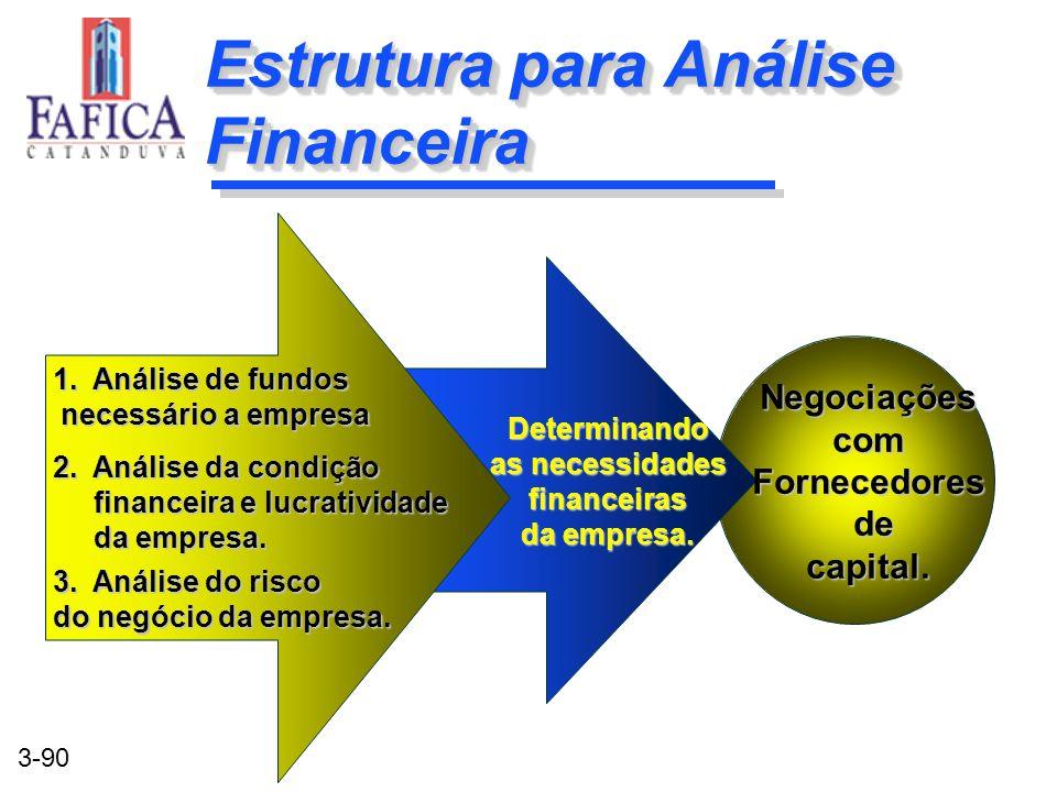 3-90 Estrutura para Análise Financeira Negociaçõescom Fornecedores de capital. Determinando as necessidades financeiras da empresa. 1. Análise de fund