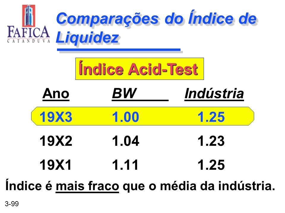 3-99 Comparações do Índice de Liquidez BW Indústria 1.001.25 1.041.23 1.111.25 BW Indústria 1.001.25 1.041.23 1.111.25 Ano 19X3 19X2 19X1 Índice Acid-