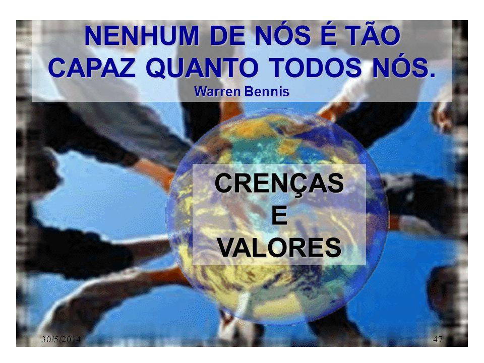 NOSSOS DESAFIOS: Aprender a CONHECER. Aprender a FAZER. Aprender a CONVIVER. Aprender a SER. SER PARA CONVIVER 30/5/201446www.nilson.pro.br