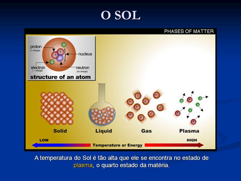 O SOL A temperatura do Sol é tão alta que ele se encontra no estado de plasma, o quarto estado da matéria.