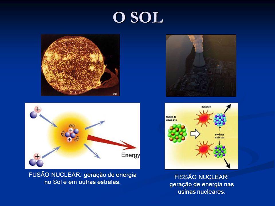 O SOL FUSÃO NUCLEAR: geração de energia no Sol e em outras estrelas. FISSÃO NUCLEAR: geração de energia nas usinas nucleares.
