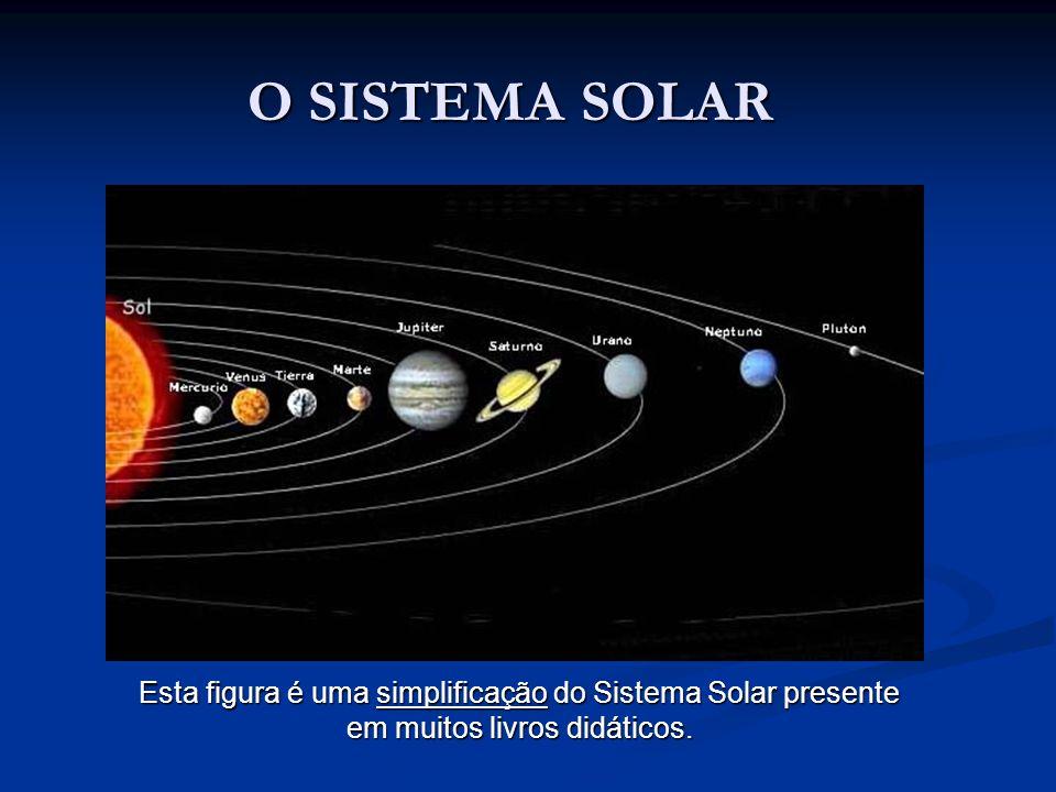 O SISTEMA SOLAR Esta figura é uma simplificação do Sistema Solar presente em muitos livros didáticos.