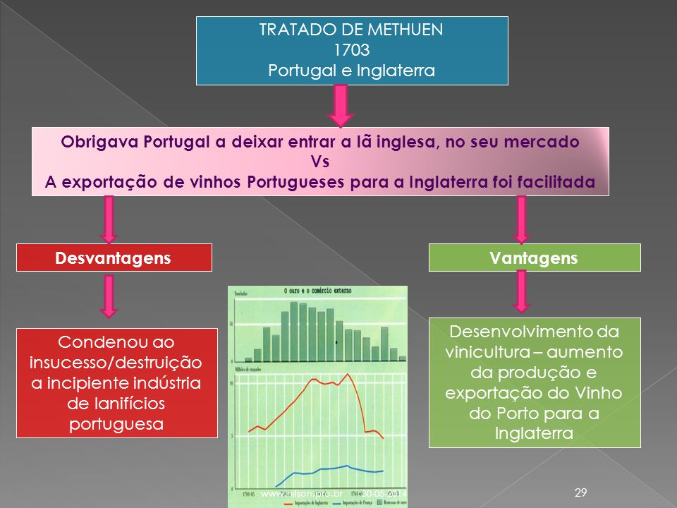 TRATADO DE METHUEN 1703 Portugal e Inglaterra Obrigava Portugal a deixar entrar a lã inglesa, no seu mercado Vs A exportação de vinhos Portugueses par