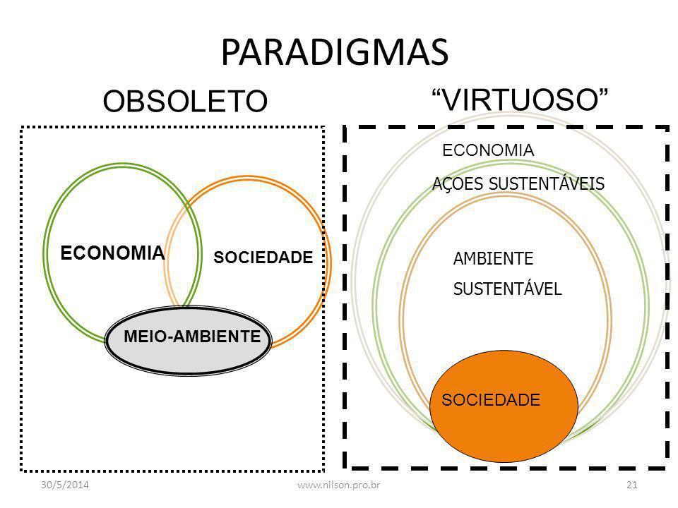 Visão Empresarial Visão Empresarial: Meio Ambiente como ativo Degradaçao ambiental como passivo Desenvolvimento social 30/5/201420www.nilson.pro.br
