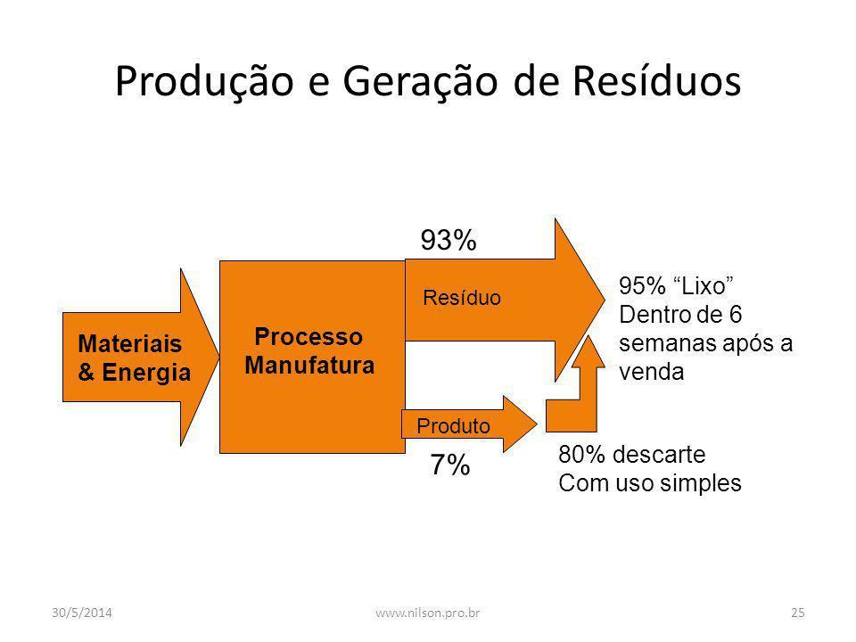 Paradigma Referencial Modelo Virtuoso dos 3 R REDUZIR RECICLAR REUSO 30/5/201424www.nilson.pro.br