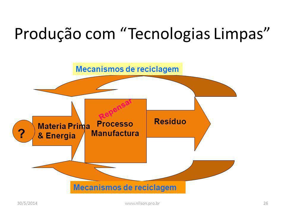 Produção e Geração de Resíduos Materiais & Energia Processo Manufatura 93% 7% 95% Lixo Dentro de 6 semanas após a venda 80% descarte Com uso simples R