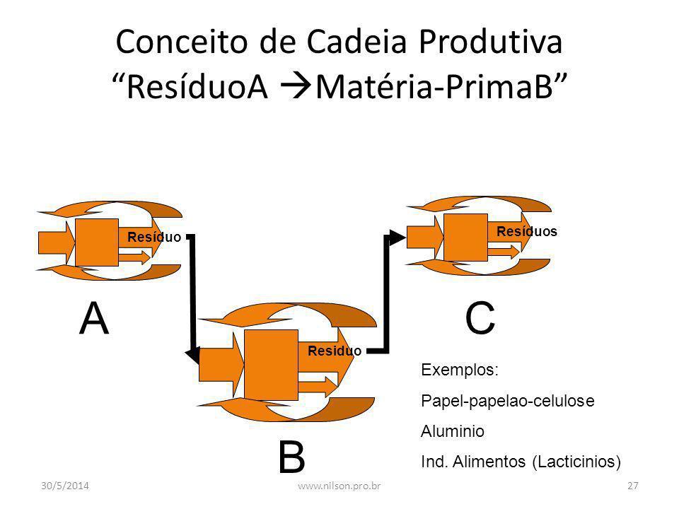 Produção com Tecnologias Limpas Materia Prima & Energia Processo Manufactura Resíduo Mecanismos de reciclagem Repensar ? 30/5/201426www.nilson.pro.br