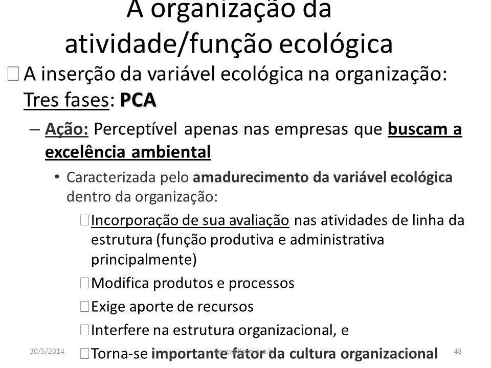 A organização da atividade/função ecológica PCA uA inserção da variável ecológica na organização: Tres fases: PCA – Percepção: Cúpula administrativa e