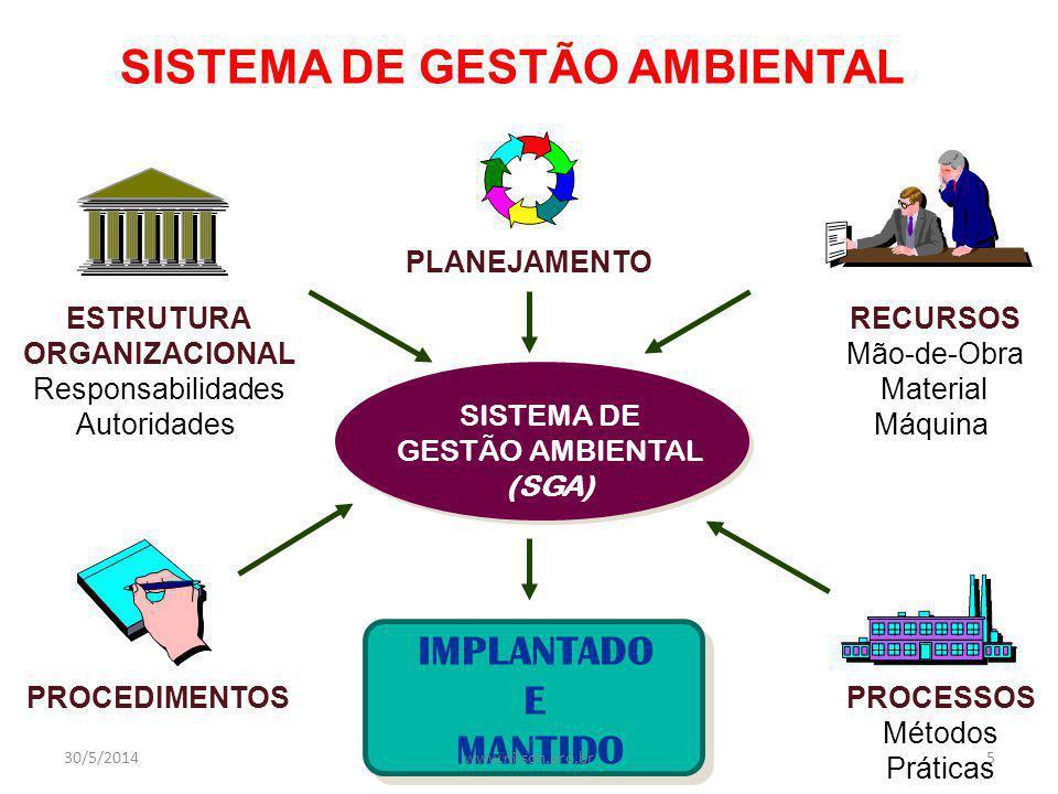 SISTEMA DE GESTÃO AMBIENTAL SISTEMA DE GESTÃO AMBIENTAL (SGA) ESTRUTURA ORGANIZACIONAL Responsabilidades Autoridades PROCEDIMENTOSPROCESSOS Métodos Práticas RECURSOS Mão-de-Obra Material Máquina IMPLANTADO E MANTIDO PLANEJAMENTO 30/5/20145www.nilson.pro.br