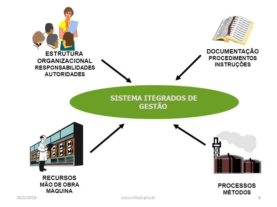SISTEMA ITEGRADOS DE GESTÃO ESTRUTURA ORGANIZACIONAL RESPONSABILIDADES AUTORIDADES DOCUMENTAÇÃO PROCEDIMENTOS INSTRUÇÕES RECURSOS MÃO DE OBRA MÁQUINA PROCESSOS MÉTODOS 30/5/20148www.nilson.pro.br