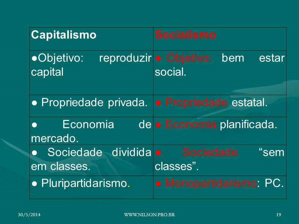 CapitalismoSocialismo Objetivo: reproduzir capital Objetivo: bem estar social. Propriedade privada. Propriedade estatal. Economia de mercado. Economia
