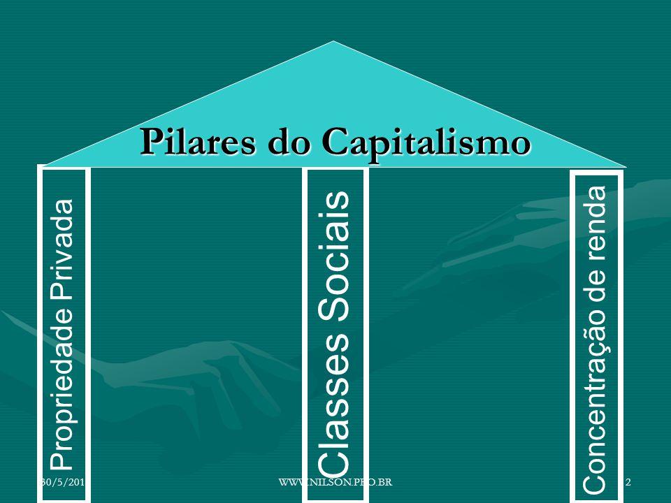 Propriedade Privada Classes Sociais Concentração de renda Pilares do Capitalismo 30/5/20142WWW.NILSON.PRO.BR