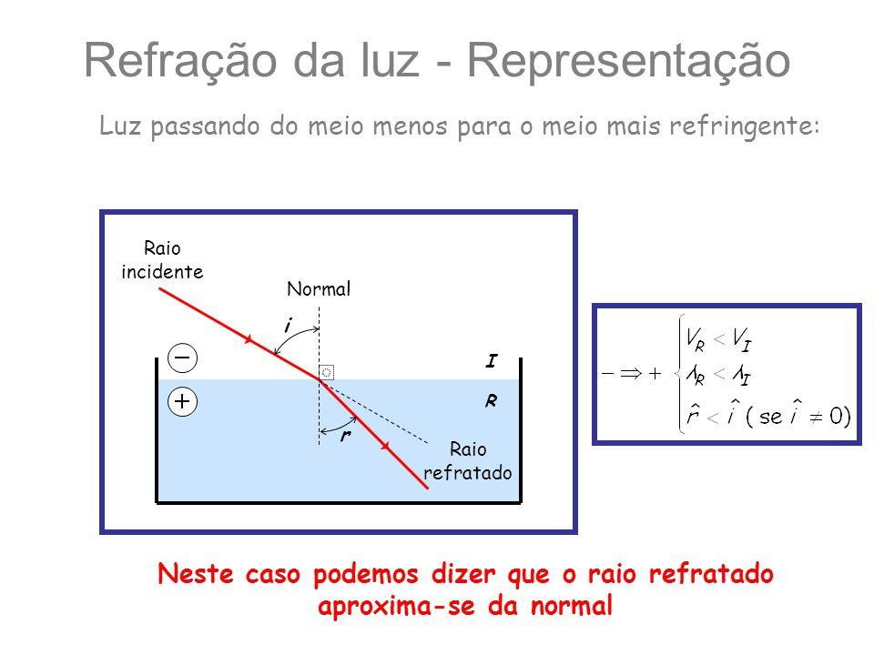 I R Refração da luz - Representação Normal i r Raio incidente Raio refratado Luz passando do meio menos para o meio mais refringente: Neste caso podem