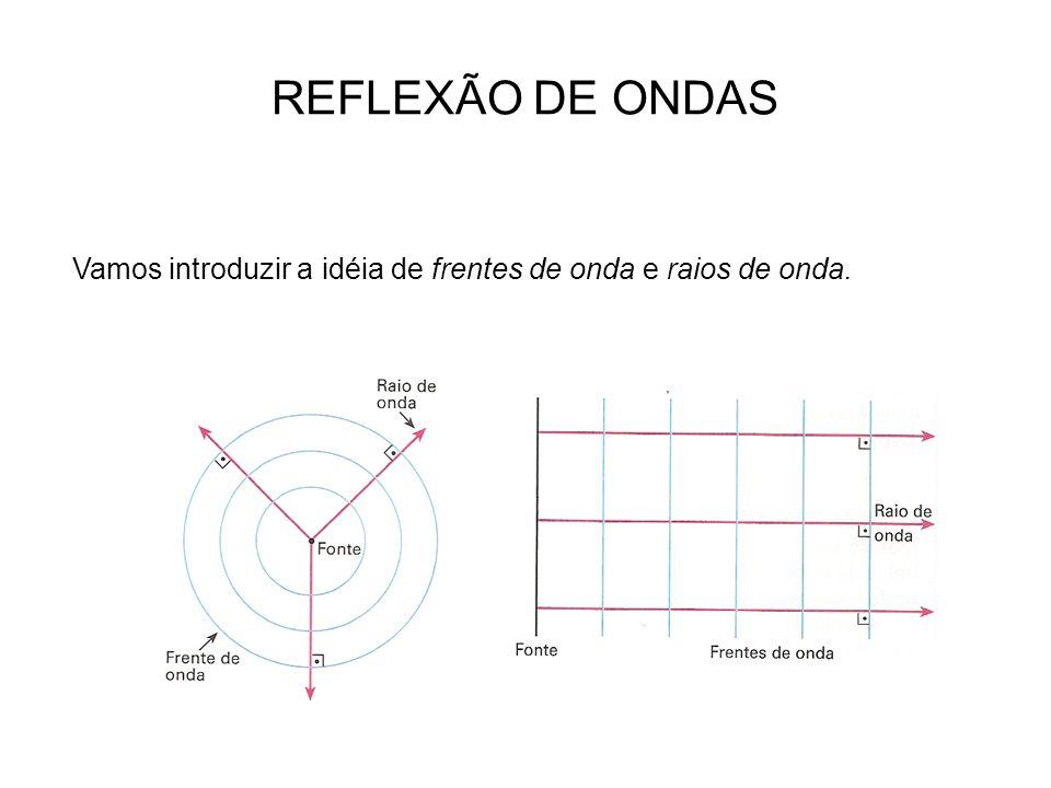 REFLEXÃO DE ONDAS Vamos introduzir a idéia de frentes de onda e raios de onda.