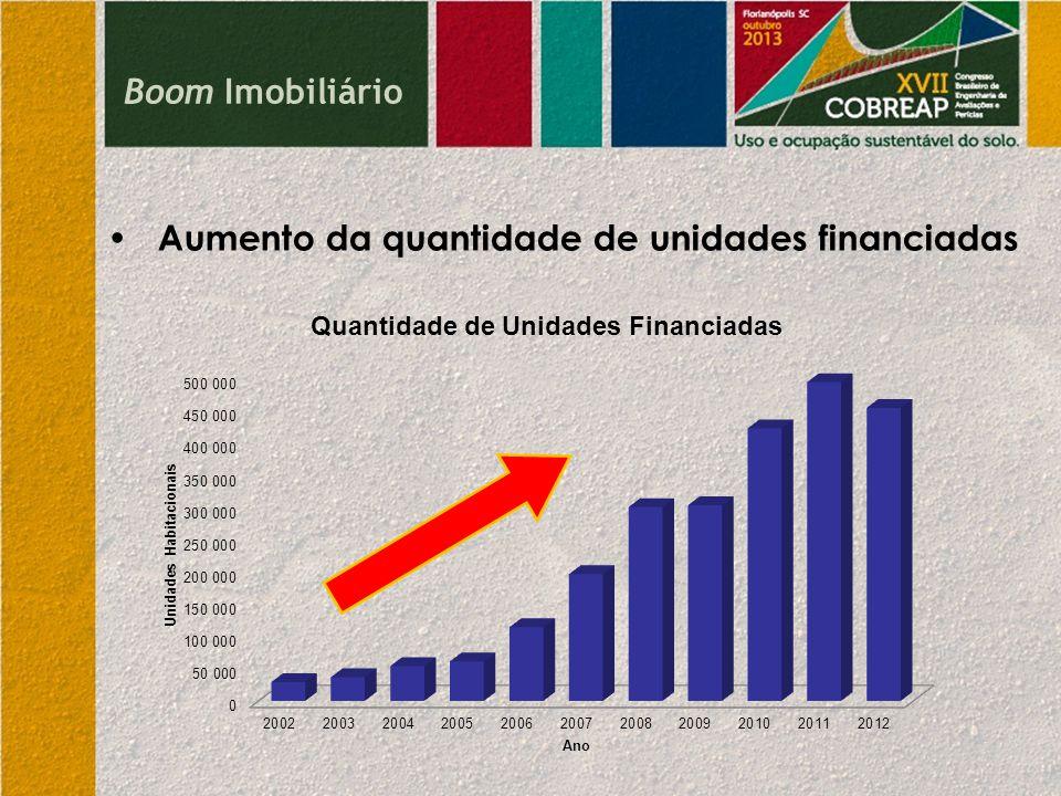 Boom Imobiliário Aumento da quantidade de unidades financiadas