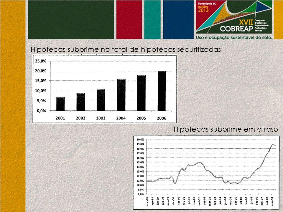 Hipotecas subprime no total de hipotecas securitizadas Hipotecas subprime em atraso