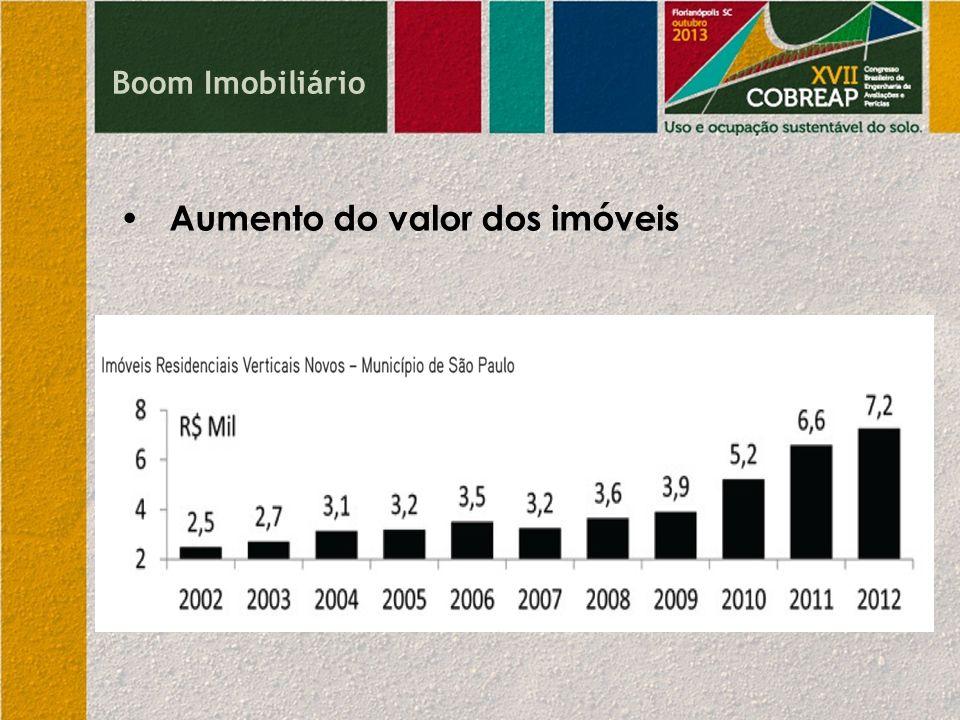 Boom Imobiliário Aumento do valor dos imóveis