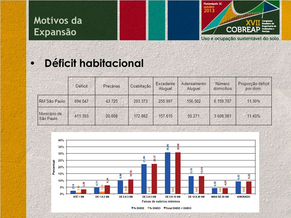 Déficit habitacional DéficitPrecáriasCoabitação Excedente Aluguel Adensamento Aluguel Número domicílios Proporção déficit por dom. RM São Paulo694.047