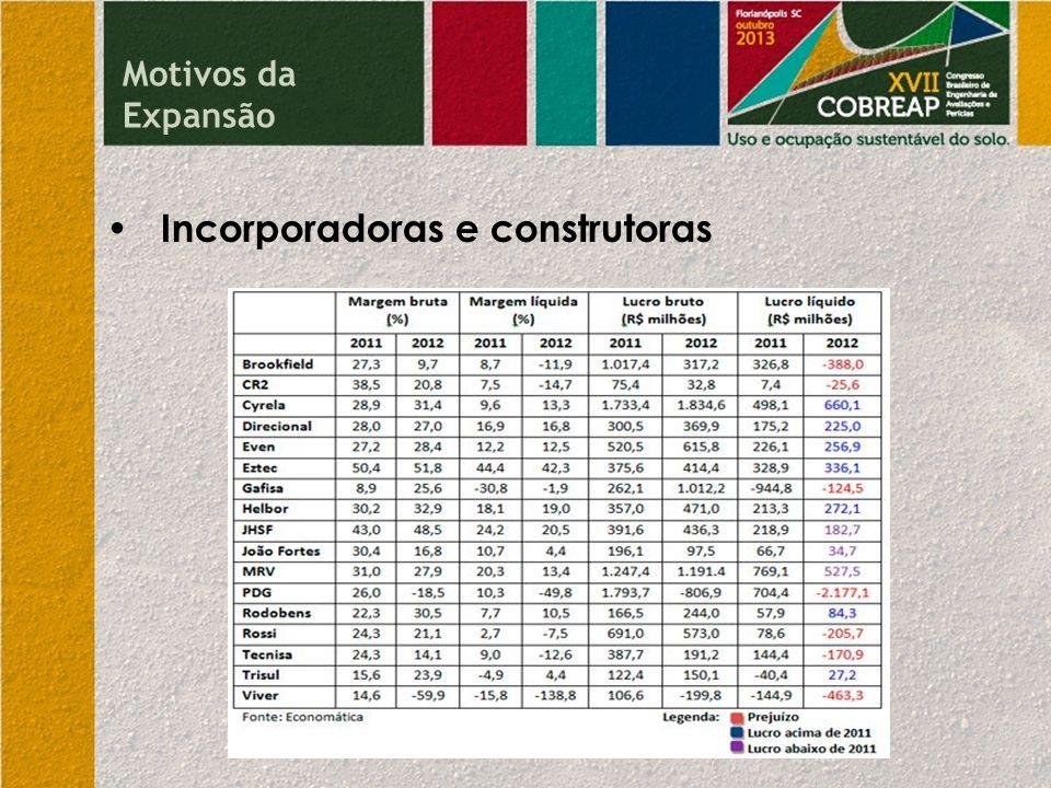 Comparação entre amostras e o índice FIP ZAP