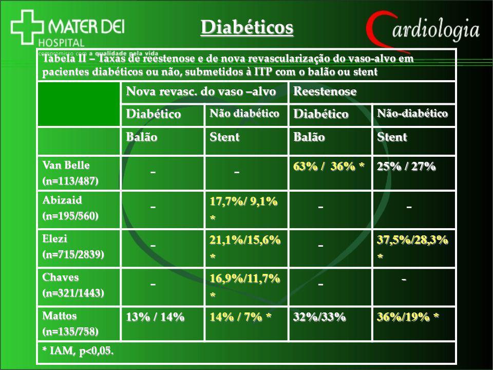Diabéticos Tabela II – Taxas de reestenose e de nova revascularização do vaso-alvo em pacientes diabéticos ou não, submetidos à ITP com o balão ou ste