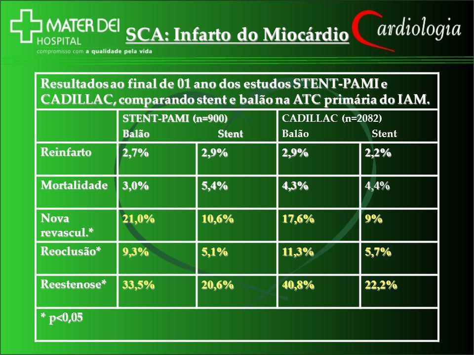 SCA: Infarto do Miocárdio Resultados ao final de 01 ano dos estudos STENT-PAMI e CADILLAC, comparando stent e balão na ATC primária do IAM. STENT-PAMI