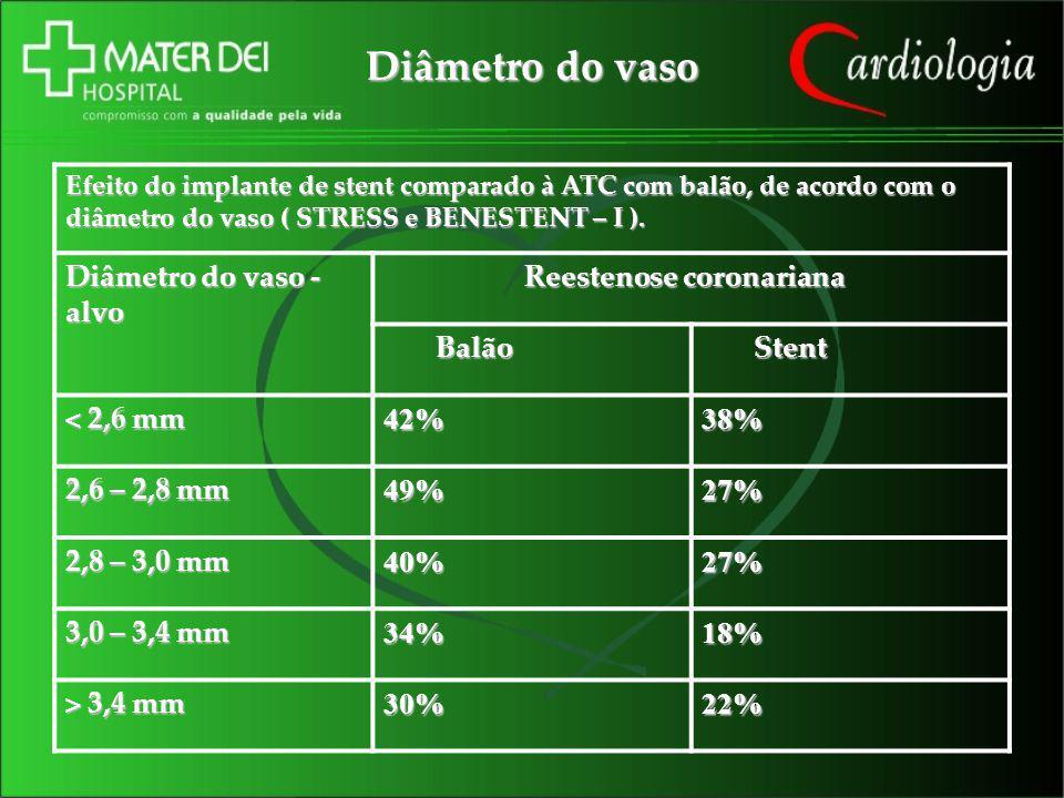 Diâmetro do vaso Efeito do implante de stent comparado à ATC com balão, de acordo com o diâmetro do vaso ( STRESS e BENESTENT – I ). Diâmetro do vaso