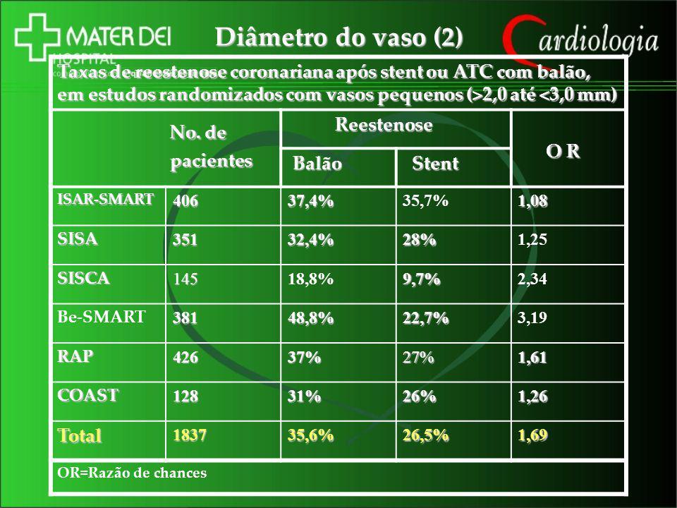 Diâmetro do vaso (2) Taxas de reestenose coronariana após stent ou ATC com balão, em estudos randomizados com vasos pequenos (>2,0 até 2,0 até <3,0 mm