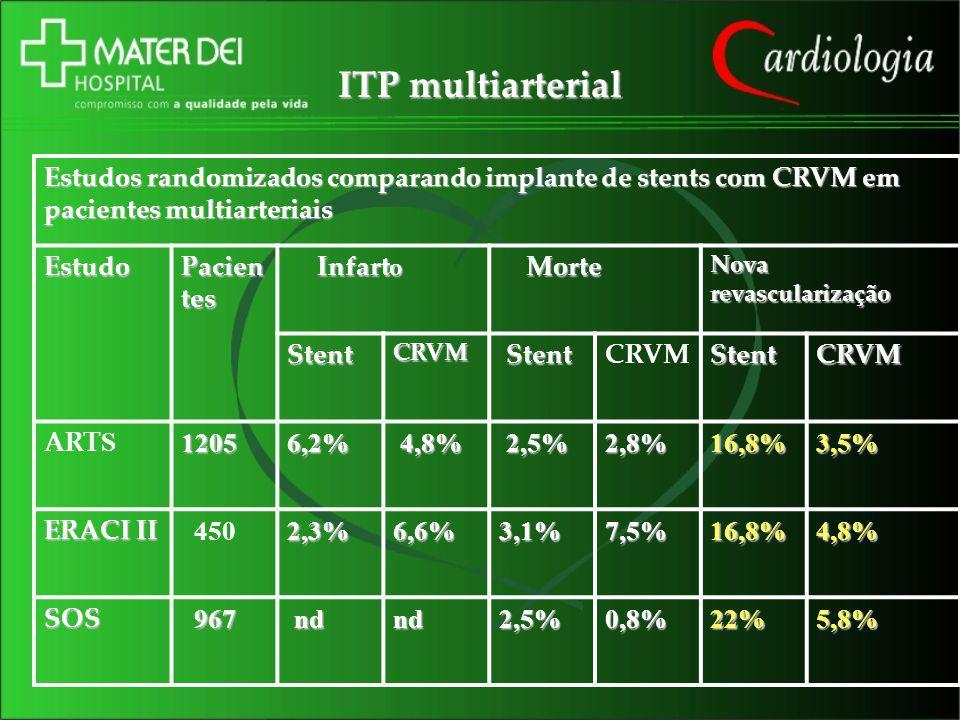 ITP multiarterial Estudos randomizados comparando implante de stents com CRVM em pacientes multiarteriais Estudo Pacien tes Infart o Infart o Morte Mo
