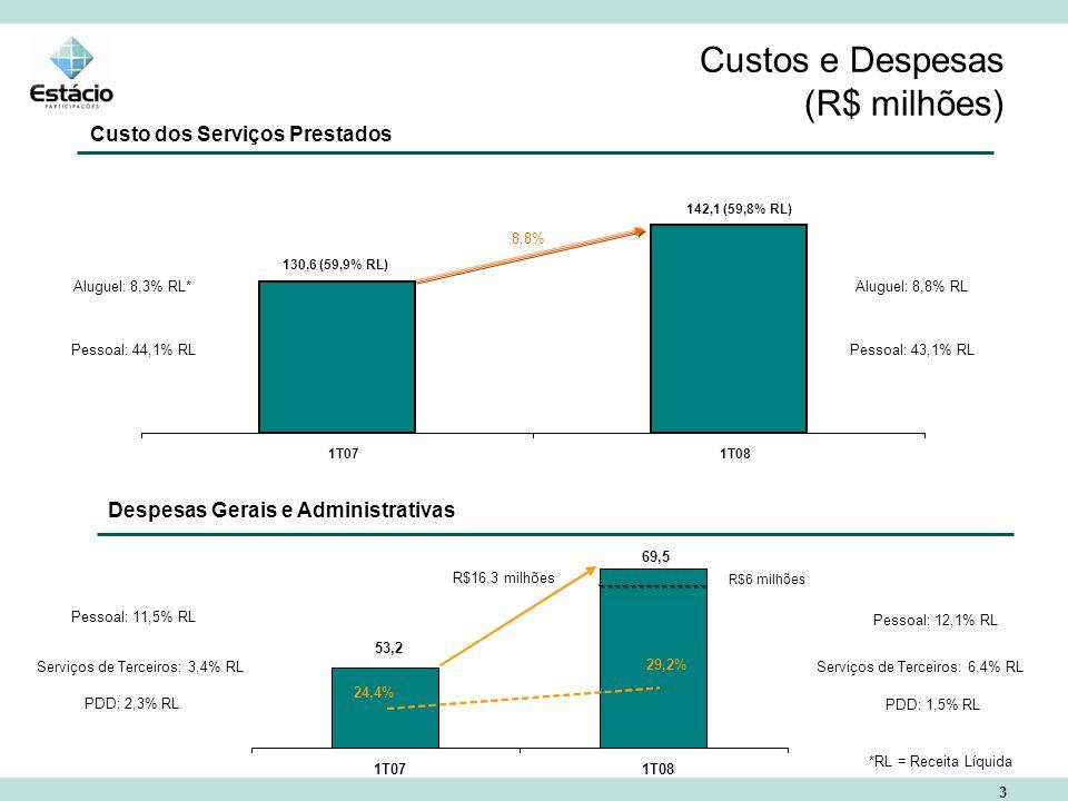 3 Custos e Despesas (R$ milhões) Custo dos Serviços Prestados Despesas Gerais e Administrativas 8,8% Aluguel: 8,3% RL* Pessoal: 44,1% RLPessoal: 43,1% RL Aluguel: 8,8% RL Pessoal: 11,5% RL PDD: 2,3% RL PDD: 1,5% RL Pessoal: 12,1% RL 1T071T08 130,6 (59,9% RL) 142,1 (59,8% RL) *RL = Receita Líquida Serviços de Terceiros: 3,4% RLServiços de Terceiros: 6,4% RL 53,2 69,5 1T071T08 R$16,3 milhões 24,4% 29,2% R$6 milhões