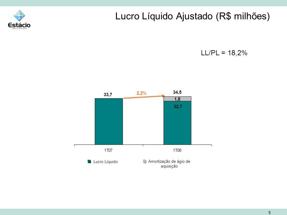 5 Lucro Líquido Ajustado (R$ milhões) Lucro Líquido Amortização de ágio de aquisição 2,2% 33,7 34,5 1,8 32,7 LL/PL = 18,2%