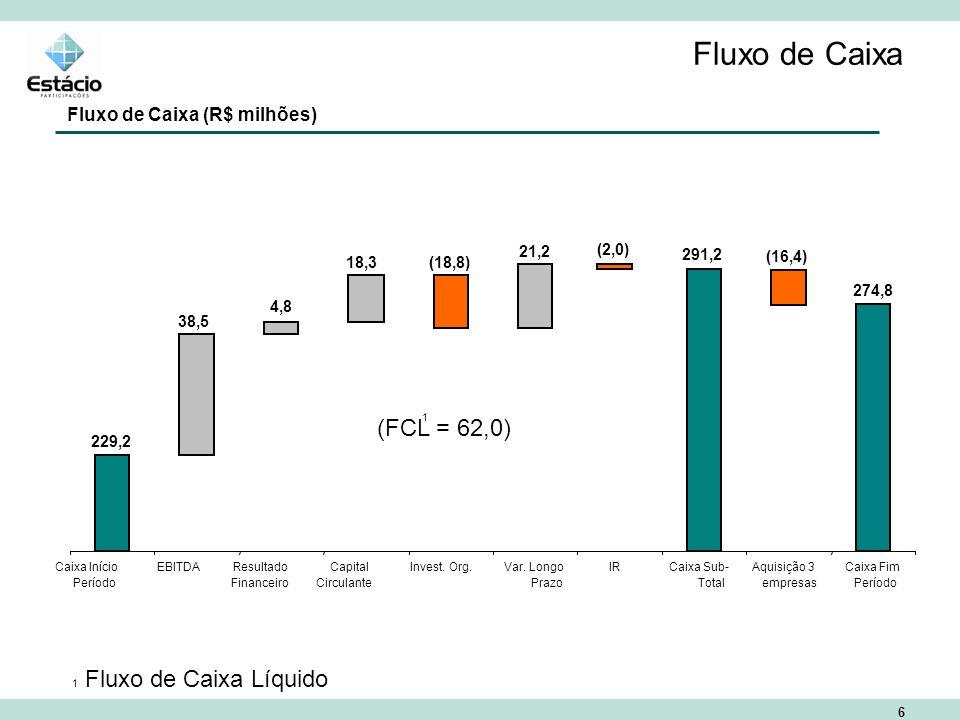 6 Fluxo de Caixa Fluxo de Caixa (R$ milhões) (FCL = 62,0) Caixa Início Período EBITDAResultado Financeiro Capital Circulante Invest.