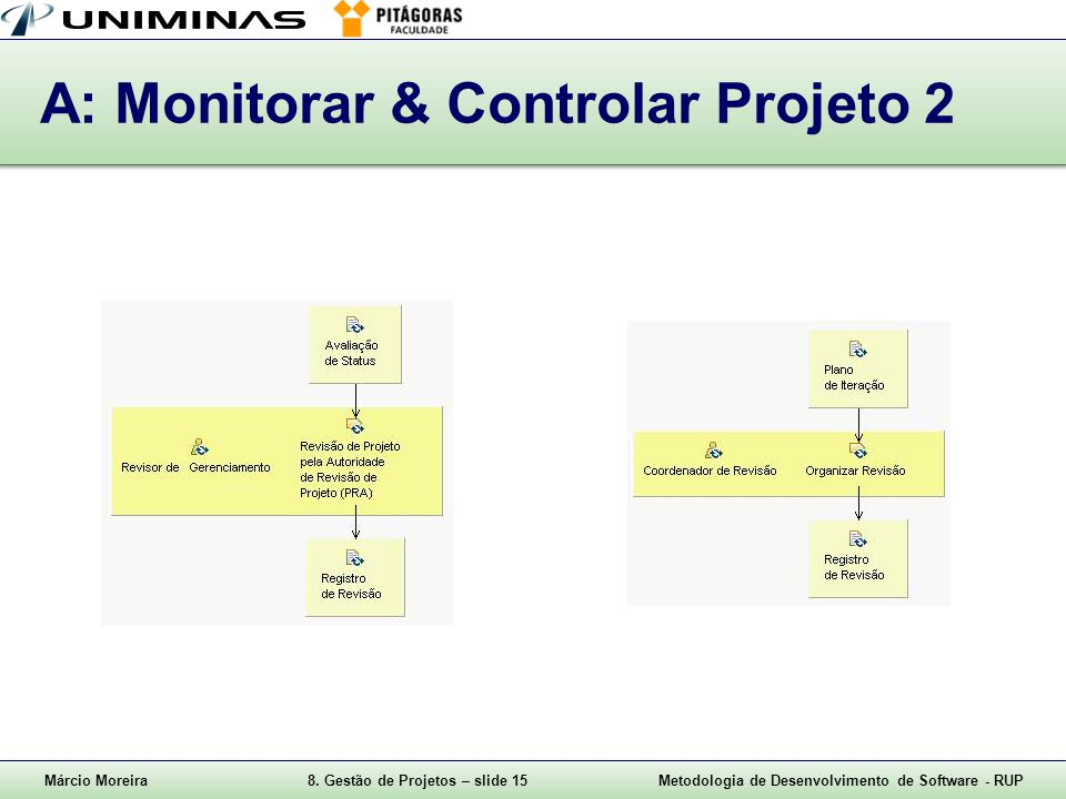 Márcio Moreira8. Gestão de Projetos – slide 15Metodologia de Desenvolvimento de Software - RUP A: Monitorar & Controlar Projeto 2