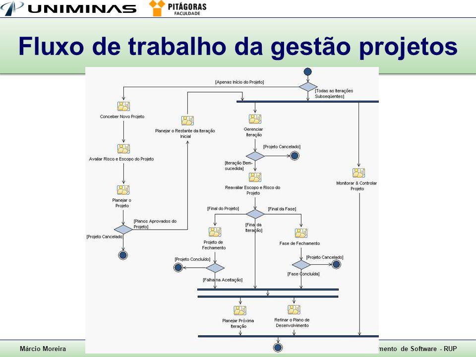Márcio Moreira8. Gestão de Projetos – slide 3Metodologia de Desenvolvimento de Software - RUP Fluxo de trabalho da gestão projetos