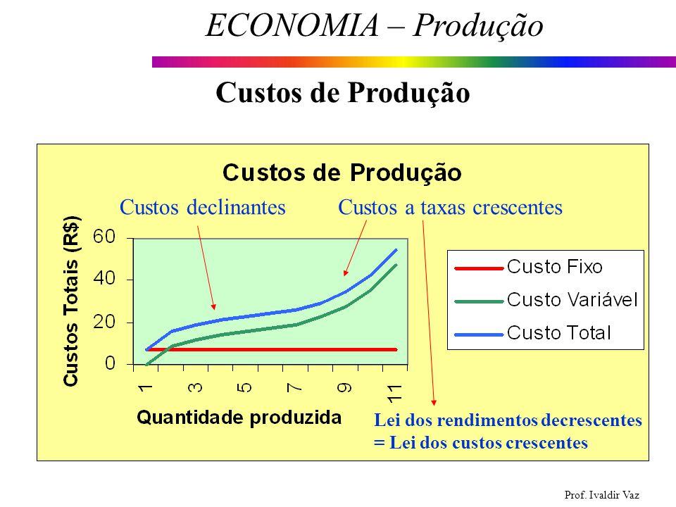 Prof. Ivaldir Vaz ECONOMIA – Produção 15 Custos de Produção Custos declinantesCustos a taxas crescentes Lei dos rendimentos decrescentes = Lei dos cus