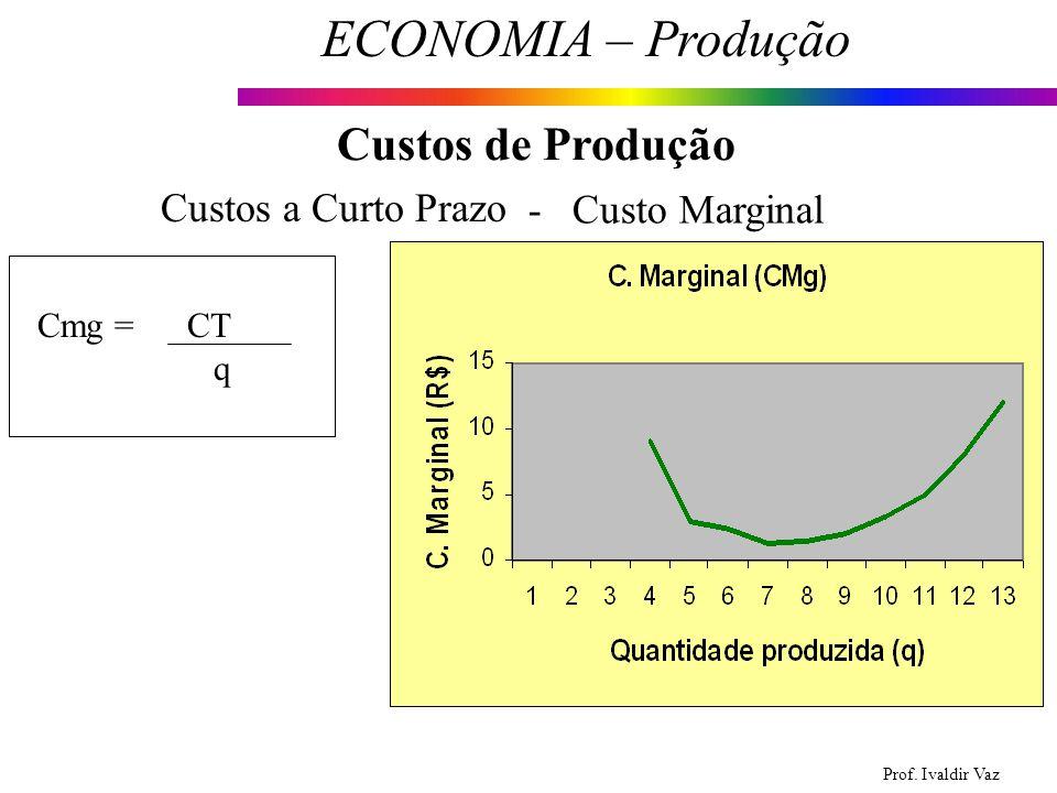 Prof. Ivaldir Vaz ECONOMIA – Produção 19 Custos de Produção Custos a Curto Prazo - Custo Marginal Cmg = CT q