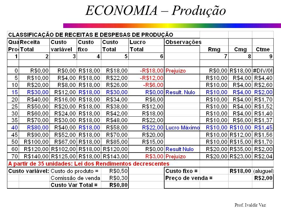 Prof. Ivaldir Vaz ECONOMIA – Produção 25
