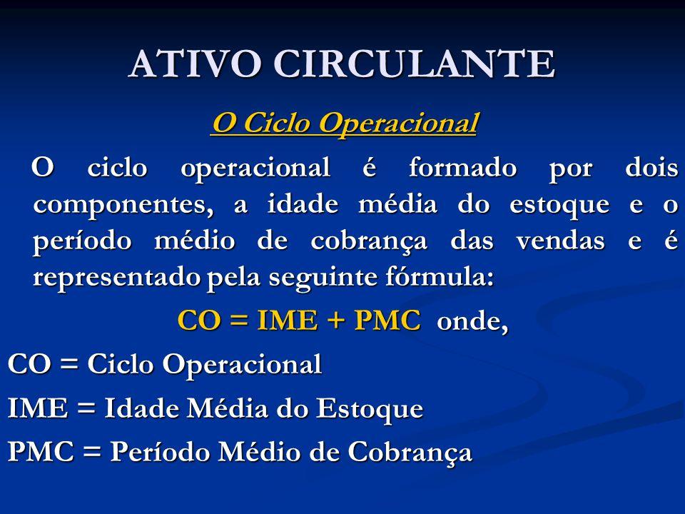 ATIVO CIRCULANTE O Ciclo Operacional O ciclo operacional é formado por dois componentes, a idade média do estoque e o período médio de cobrança das ve