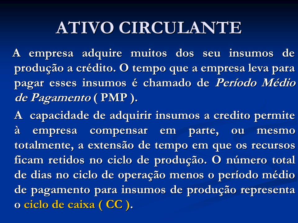 ATIVO CIRCULANTE A empresa adquire muitos dos seu insumos de produção a crédito.