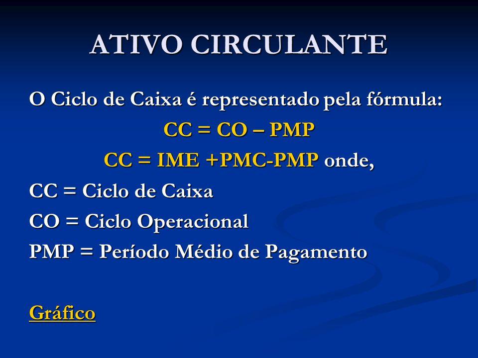 ATIVO CIRCULANTE O Ciclo de Caixa é representado pela fórmula: CC = CO – PMP CC = IME +PMC-PMP onde, CC = Ciclo de Caixa CO = Ciclo Operacional PMP = Período Médio de Pagamento Gráfico