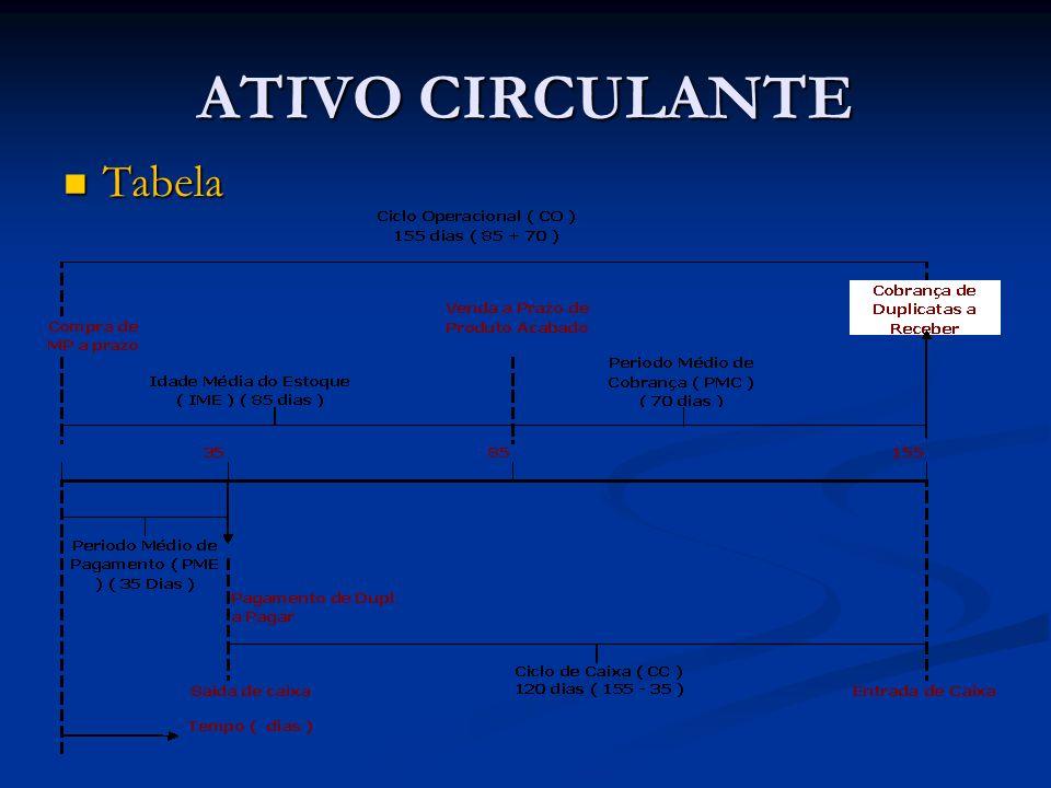 ATIVO CIRCULANTE Tabela Tabela