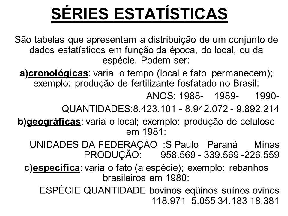 SÉRIES ESTATÍSTICAS São tabelas que apresentam a distribuição de um conjunto de dados estatísticos em função da época, do local, ou da espécie. Podem