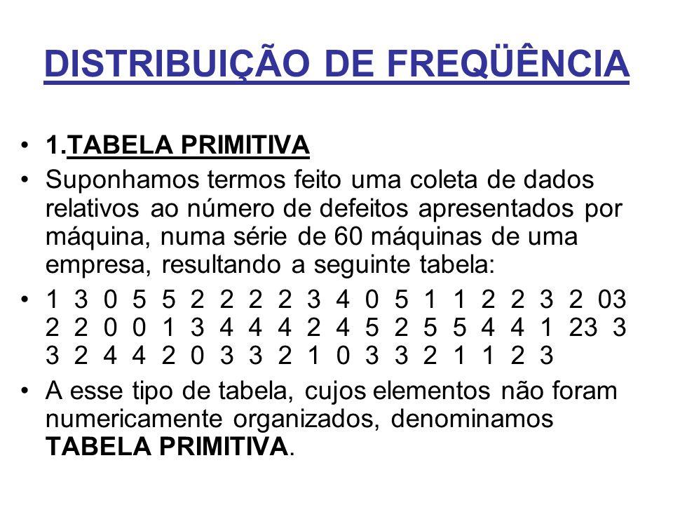 DISTRIBUIÇÃO DE FREQÜÊNCIA 1.TABELA PRIMITIVA Suponhamos termos feito uma coleta de dados relativos ao número de defeitos apresentados por máquina, numa série de 60 máquinas de uma empresa, resultando a seguinte tabela: 1 3 0 5 5 2 2 2 2 3 4 0 5 1 1 2 2 3 2 03 2 2 0 0 1 3 4 4 4 2 4 5 2 5 5 4 4 1 23 3 3 2 4 4 2 0 3 3 2 1 0 3 3 2 1 1 2 3 A esse tipo de tabela, cujos elementos não foram numericamente organizados, denominamos TABELA PRIMITIVA.