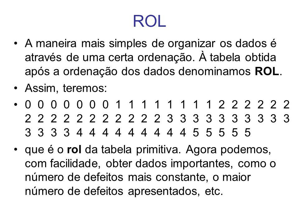 ROL A maneira mais simples de organizar os dados é através de uma certa ordenação. À tabela obtida após a ordenação dos dados denominamos ROL. Assim,