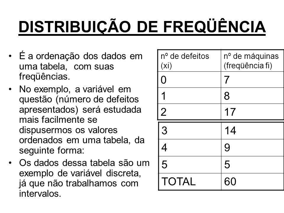 DISTRIBUIÇÃO DE FREQÜÊNCIA É a ordenação dos dados em uma tabela, com suas freqüências. No exemplo, a variável em questão (número de defeitos apresent